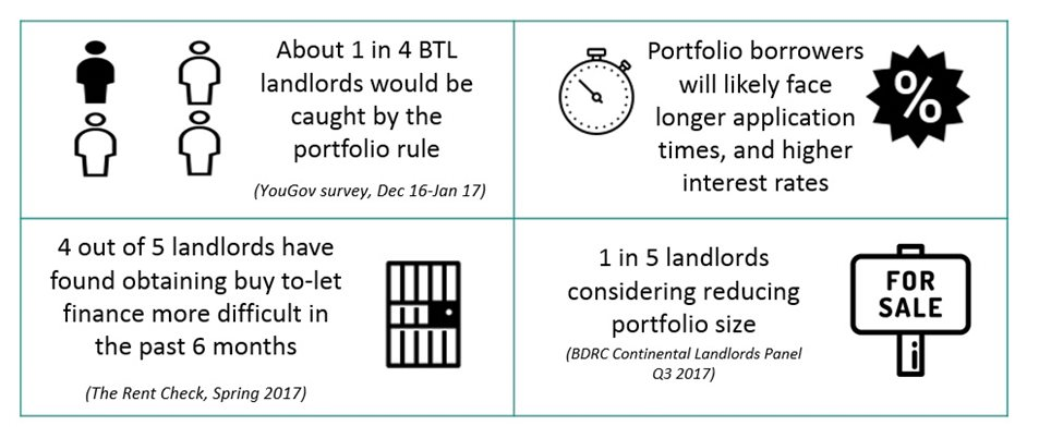 How The PRA Rules Will Affect Buy-To-Let Investors