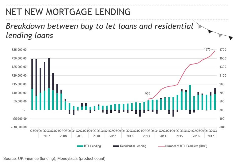 buy-to-let mortgage loans graph